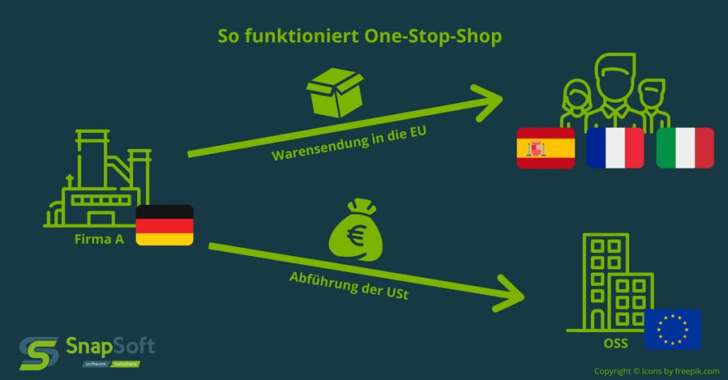 Infografik erklärt One-Stop-Shop